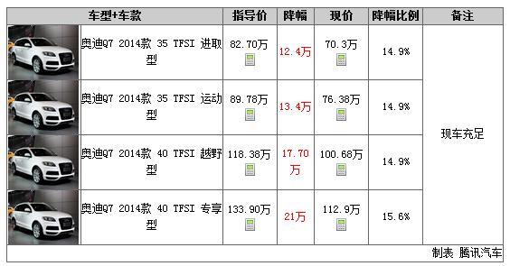 一周行情2014年第14期:辉腾最高降30万