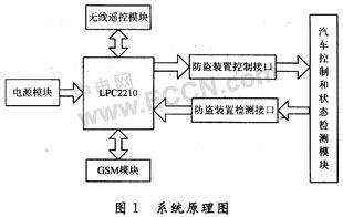 基于ARM的无线汽车防盗报警系统设计