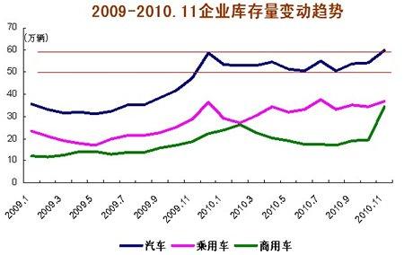 11月汽车企业库存为60.02万辆 增长5.81万辆