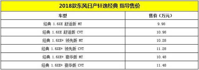 2018款轩逸经典上市 售价9.98-11.48万元