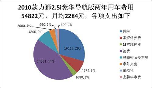 中高端车用车成本对比第三期 力狮PK大众CC