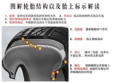 图解轮胎结构以及胎上标示解读