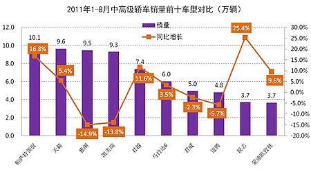 2011年1-8月中高级轿车市场销量前十车型对比