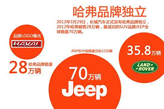 哈弗SUV销量超百万 长城宣布品牌正式独立