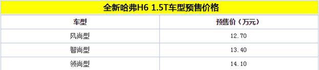 销量王换同级最强动力 哈弗H6预售12.70万起