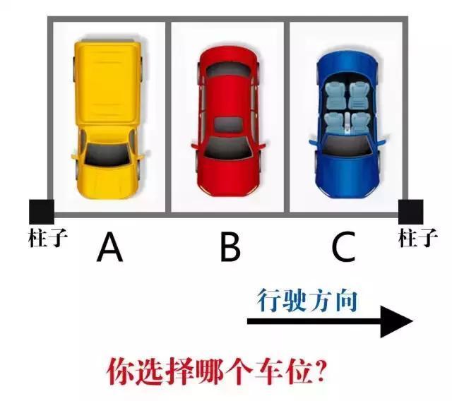 停车真的有讲究!这些停车常识你都知道吗