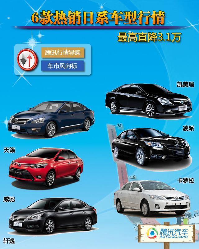 [车价调查]6款热销日系车行情 最高降3.1万