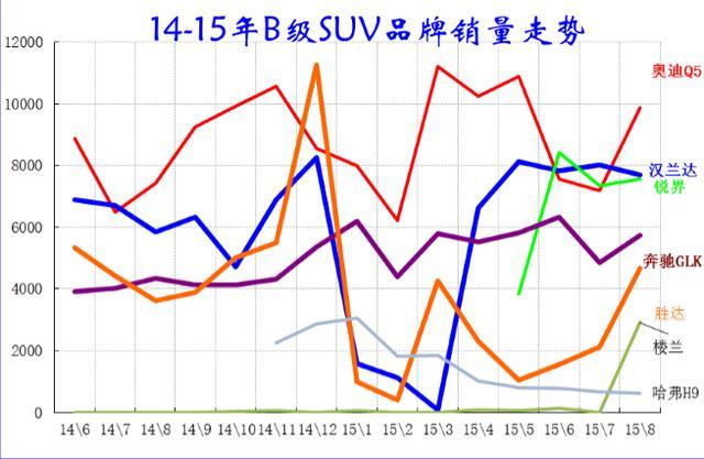 新品频出 B级SUV市场竞争格局生变