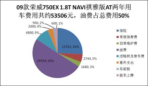 中级车成本对比第五期 荣威750对比领翔