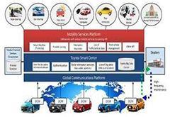 微软宣布向丰田授权车联网专利技术