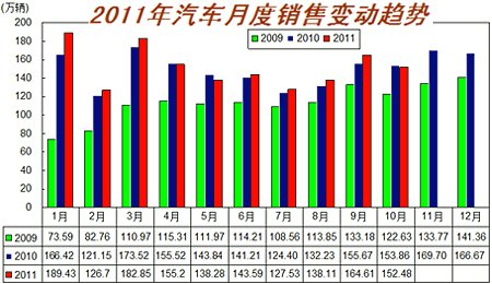 2009-2011年10月汽车月度销售变动图