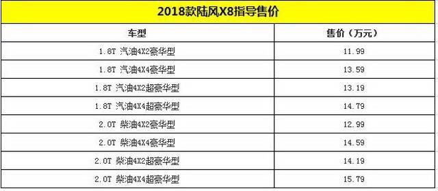 2018款陆风X8正式上市 售价11.99-15.79万