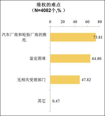 2011车主轮胎购买及使用习惯调查报告