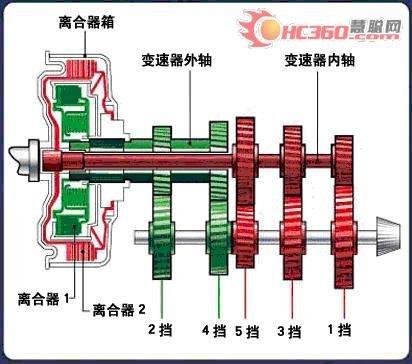 手动挡汽车内部结构图
