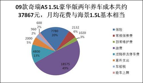 节能惠民车用车成本第20期 海景PK奇瑞A5