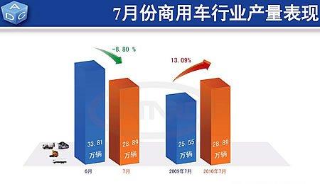 7月份商用车生产28.89万辆