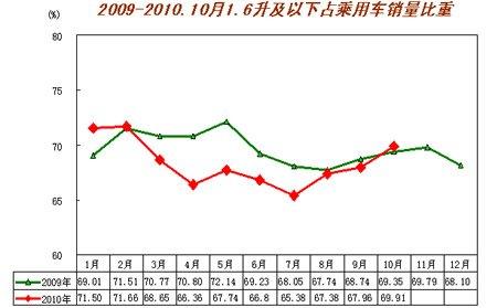 10月乘用车销售120.31万辆 同比增27.12%