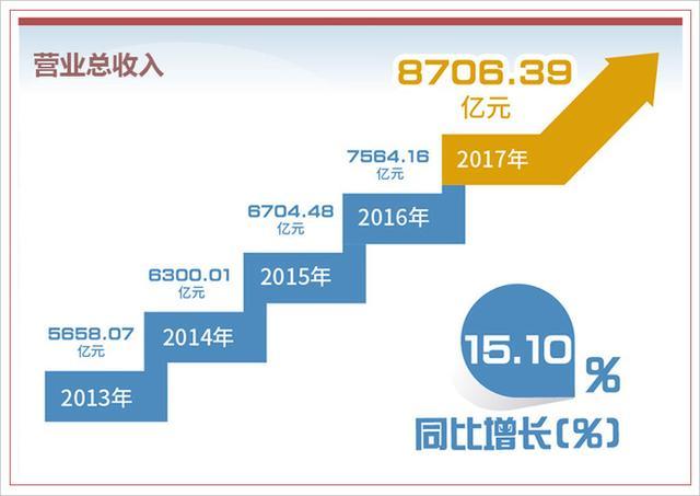 上汽集团2017年报出炉 营业总收入超8700亿