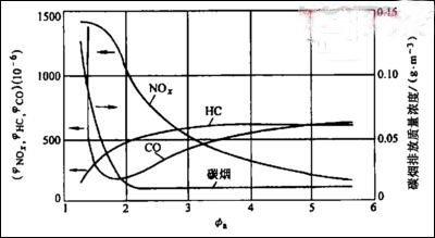 浅析积炭对发动机性能影响 教你如何去除