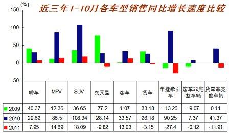 1-10月各车型销售增长速度示意图