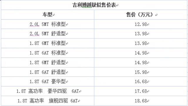 曝吉利博越疑似售价 或售12.98-18.68万