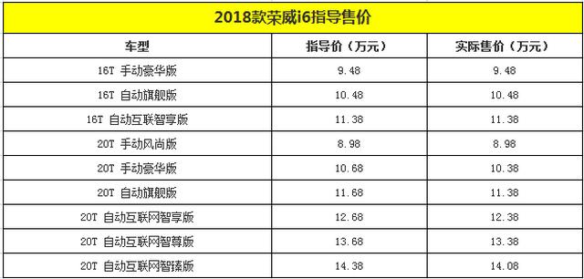 2018款荣威i6上市 售价8.98-14.38万元