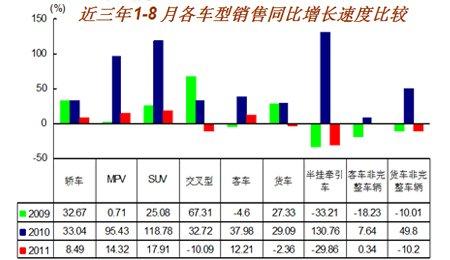 1-8月各车型销售增长速度示意图