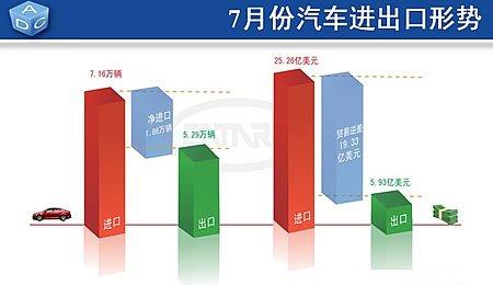 7月份汽车出口环比小幅下滑,进口持续增长