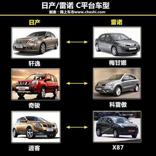 日产-雷诺联盟 同平台14款车型详细解析