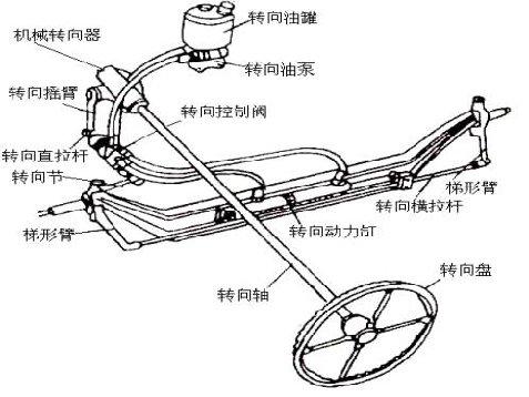 图8-2为一种液压式动力转向系示意图.图片