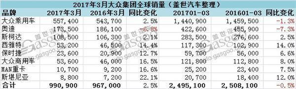 大众集团3月全球销量微增 仅在华销量下跌