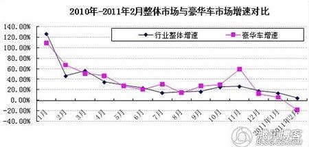 1-2月整体市场与豪车市场增速对比
