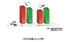 7月全国汽车销量105.62万辆