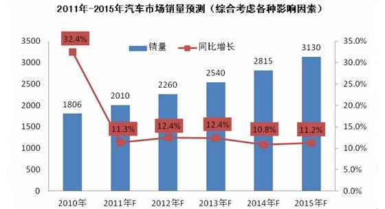 2011-2015年中国车市销量预测