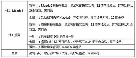 Mazda6及睿翼 科技限量版钜惠上市