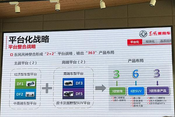 进阶产品3.0时代 东风风神全新平台化战略曝光