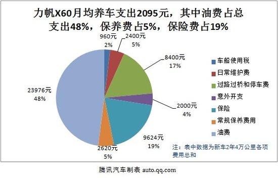 力帆X60用车成本调查:月均花费2095元