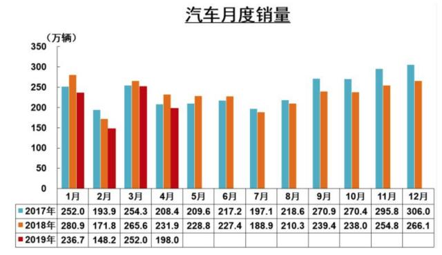 中汽协:4月汽车销量跌幅同比降14.6% 新能源汽车增速收窄