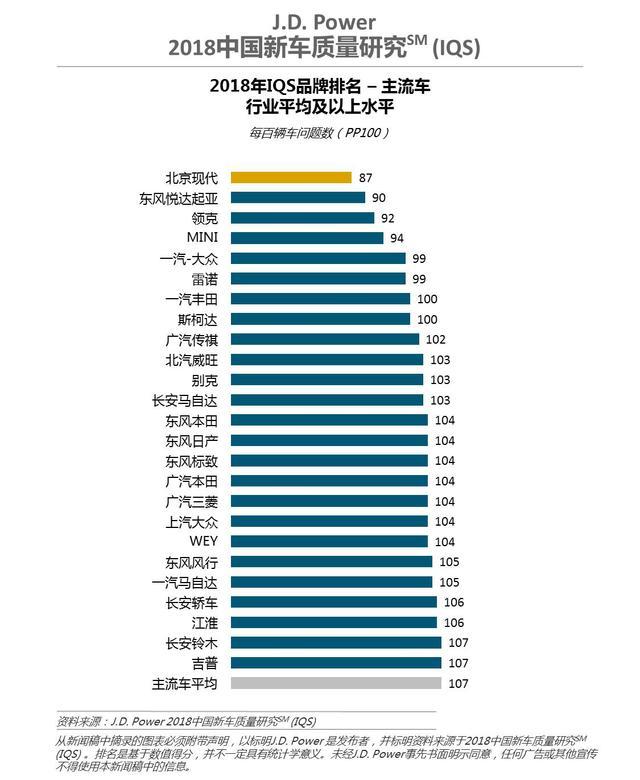 J.D. Power研究:中国新车质量稳中略降 消费者抱怨集中的问题显著改观