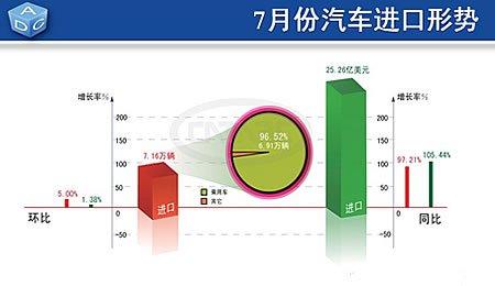 进口环比小幅增长,均价有所下滑