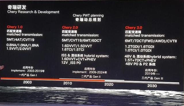 奇瑞未来将开发1.0T/1.2T等动力 技术升级