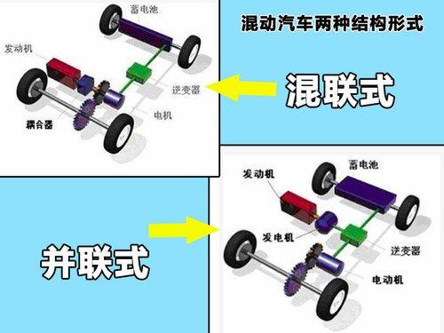 两种结构形式,而目前市面上最常见的两种动力源是内燃机和电动机两种.