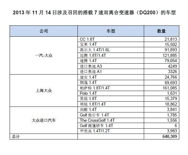 大众因变速器故障在中国召回64万辆汽车