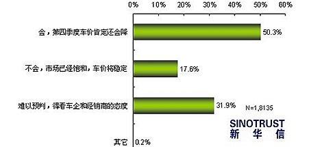 调查:半数被访者认为四季度车价将走低