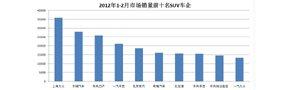 中国本土SUV或将冲击韩系市场