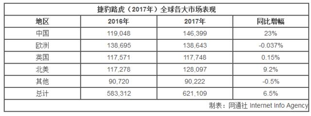 捷豹路虎公布2017年销量 中国已成最大市场