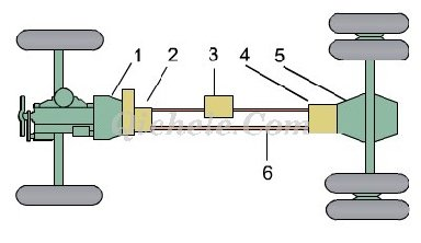 汽车底盘构造和四大体系详解高清图片