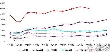 前10月持续高烧 SUV全年销量将破130万辆