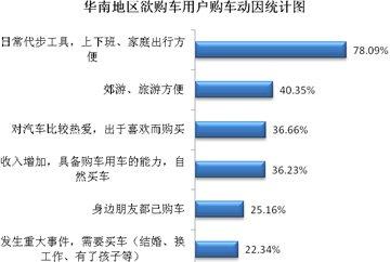 华南地区有着钢性的汽车需求