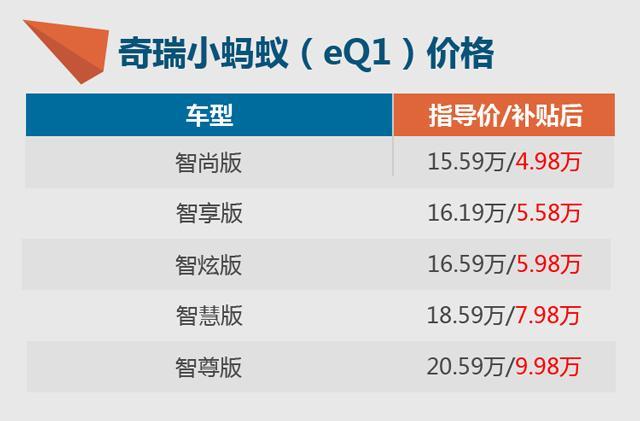 奇瑞小蚂蚁(eQ1)上市 补贴后4.98-9.98万